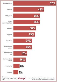 Emails and people talking to people are most effective for nuturing leads - MarketingSherpa.com Chart of the Week