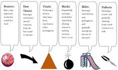 fluency strategies.