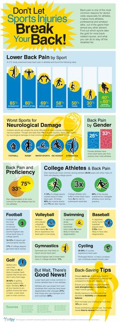 Causes Back Pain From Sports Injuries Infographic