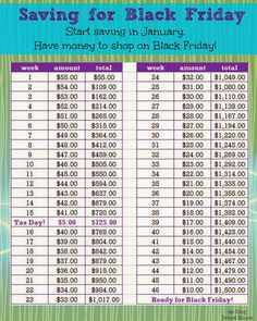 How to Making Saving a Little Less Painful. Black Friday edition. Slightly more aggressive savings, plus one extra deposit on tax day will g...
