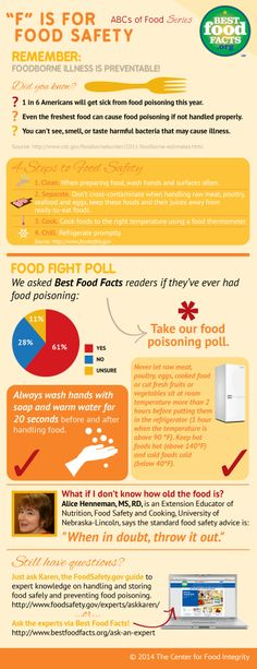 Keep food yummy and safe. http://www.bestfoodfacts.org/food-for-thought/f-is-for-food-safety