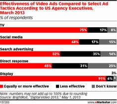 onlin video, ad agenc, market autom, video market, email market