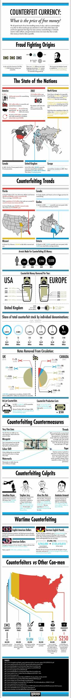 INFOGRAPHIC: Counterfeiting By The Numbers