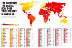Most and least corrupt countries of the world.