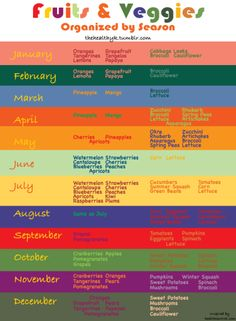 Fruit by season - I've been looking for something like this. Shoulda known pinterest  would have it. :)
