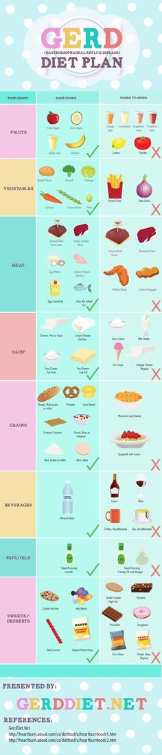 GERD Diet Plan (Infographic) by Stel de Vera, via Behance -- Not only do I appreciate the design, but it is something that directly applies to me!