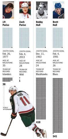 Parises hit family milestone for NHL