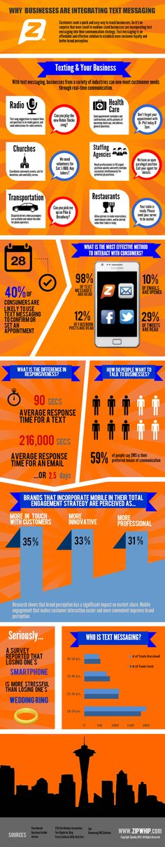 Why Businesses are Integrating #TextMessaging #infografía