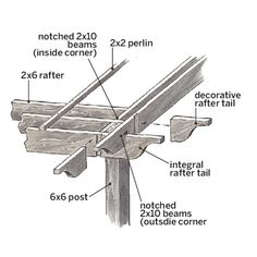 Anatomy of a strong, stylish pergola. | Illustration Rodica Prato | thisoldhouse.com