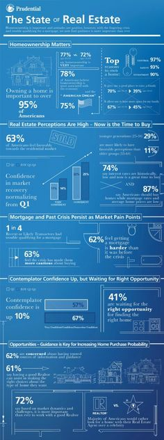 Prudential Real Estate Outlook Survey Infographic