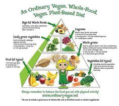 basic vegan food pyramid