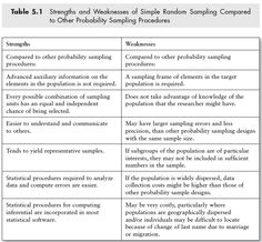 Strengths and Weaknesses of Simple Random Sampling Compared  to Other Probability Sampling Procedures http://www.sagepub.com/upm-data/40803_5.pdf