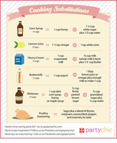 Cooking Substitutes - http://www.bakedoctor.com/baking-conversions-and-substitutions-chart.html