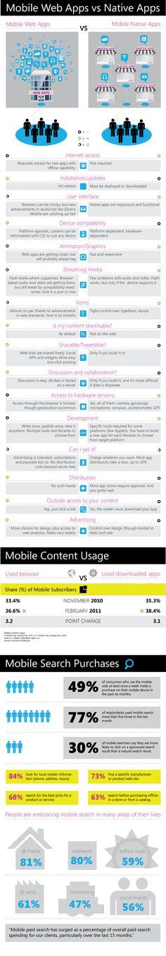 Mobile Web Apps vs Native Apps