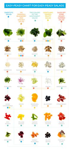 The ultimate summer salad recipe infographic. Get recipes for salads with toppings like granola, quinoa, peppers, fruits, nuts, feta cheese, blue cheese, goat cheese, beets, avocado, sweet potato, onions and a lot more. This chart will keep your salads feelin' fresh!