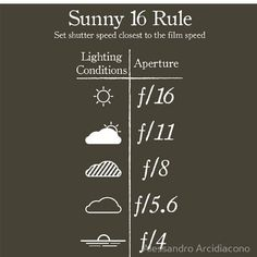 Aperture Guide