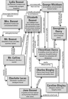 Character Map of Jane Austen's Pride and Prejudice