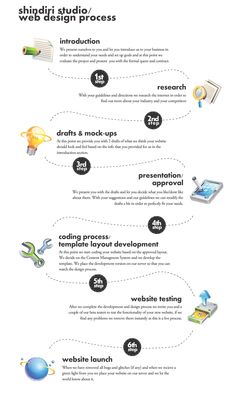 #Infographic about website #design and #development