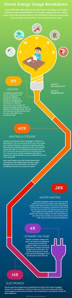 Home energy usage Breakdown