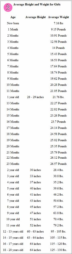 Printable Height Weight Chart for Girls - Jillian is about ...