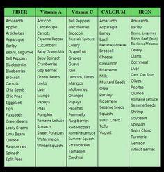 food cravings chart   understanding food cravings chart - Google Search