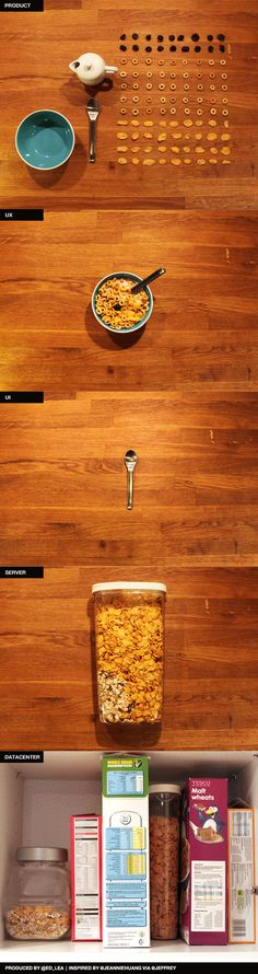 User Experience vs. User Interface Infographic as Cereal