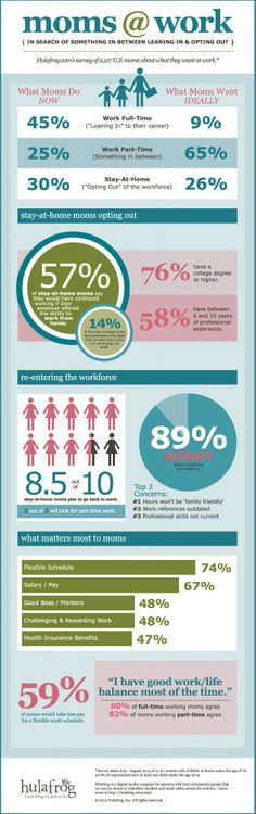 Did you know that 59% of moms would take less pay for a more flexible work schedule?