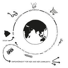 Krochet Kids Int'l: sustainable economic development via crochet