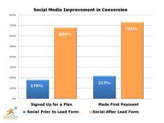 8 social media metrics you should be measuring - Insight into what can be measured besides ROI regarding social media measurement