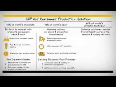 Chocolate, beer, athletic shoes, and much much more! SAP helps Consumer Products companies run like never before - Whiteboard - YouTube