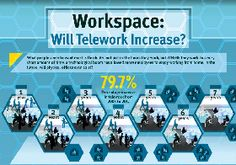 The Workplace of The Future [INFOGRAPHIC] | JobCluster.com Blog