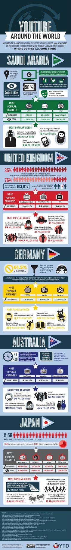 Interesting #infographic about #YouTube stats around the world.