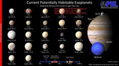 Potentially habitable planets. (Image: Planetary Habitability Laboratory, 2014-07-08)