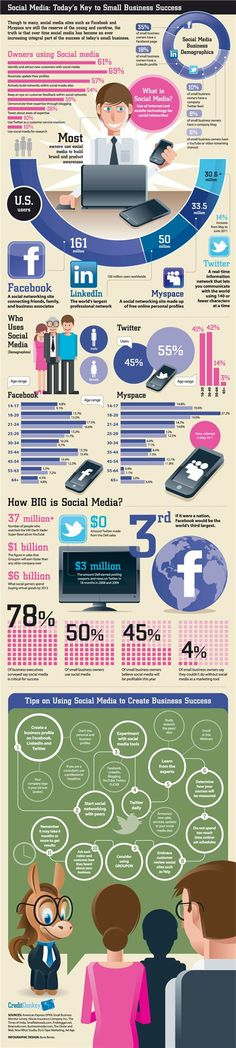 #SocialMedia : today's key to small business success #infographic