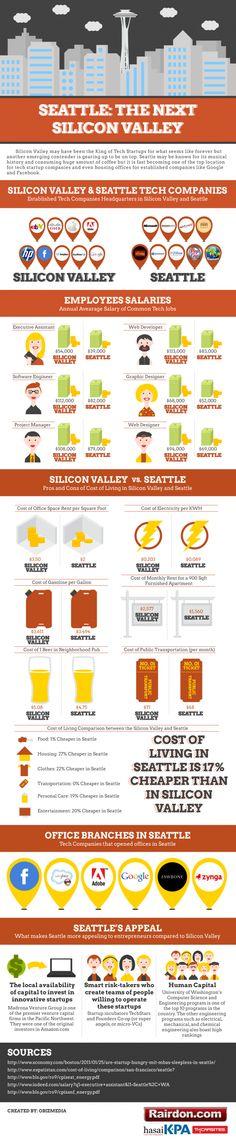 El nuevo Silicon Valley está en Seattle. Y a las pruebas me remito. #infografia