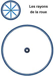 image les rayons de la roue en pâte à modeler