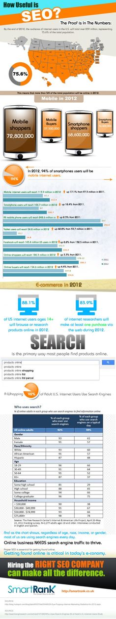 SEO is big these days. It's a huge area of business for any company serious about competing online. This infographic looks at the numbers that demonstrate it's success and the necessity of SEO in the modern business world. High search rankings means more sales. Simple. From Smart Rank, who funnily enough come top in the Google search for 'smart rank'. They practise what they preach!