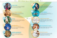 SpaFinder Wellness 2013 Top 10 Spa & Wellness Global Trends Report