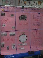 anchors, telling time, clock, coach, anchor charts, teaching time, blog, math idea, 1st grade