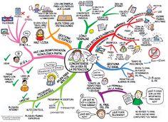 Cómo concentrarse en la era de la #distraccion