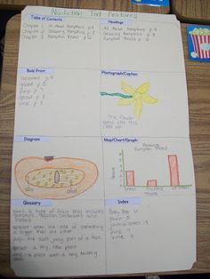 A great idea for using nonfiction text features.