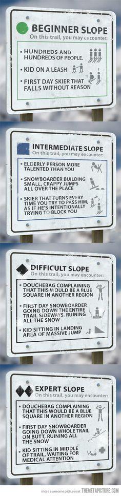 Skill levels explained