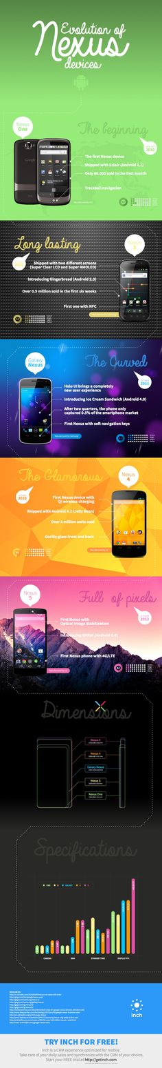 Evolution Of Nexus Devices