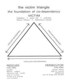 Time to get mentally healthy.Let's begin with a game everyone is playing- The Victim Triangle.