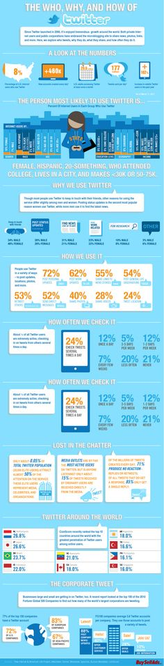 The who, why and how of Twitter | #Infographic #Infografic #SocialMedia #SoMe #SoMeMa #Marketing #Web2_0 #Enterprise2_0 #ChangeCom