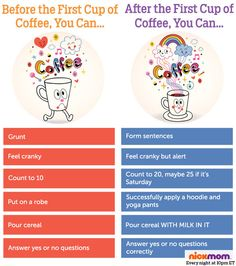 Before vs. After: That First Cup of Coffee   More LOLs & Funny Stuff for Moms   Nicole Leigh Shaw on NickMom