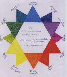 Sternzeichen-Farbkreis   Rudolf Steiner