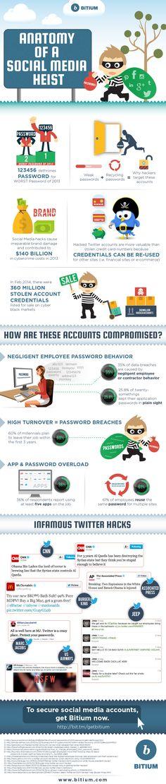 Anatomy of a Social Media Heist   #SocialMedia #Hacks #Twitter #infographic