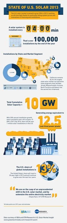 State of US Solar 2013 via @Greentech Media