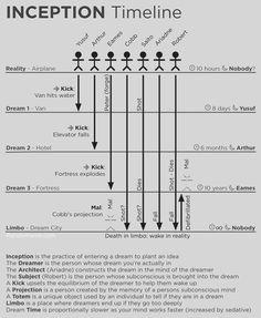 Inception Timeline Visualisation